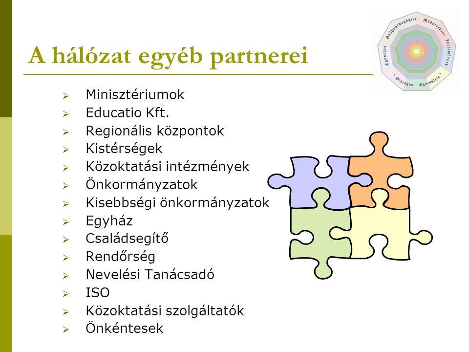 A hálózat egyéb partnerei  Minisztériumok  Educatio Kft.  Regionális központok  Kistérségek  Közoktatási intézmények  Önkormányzatok  Kisebbség
