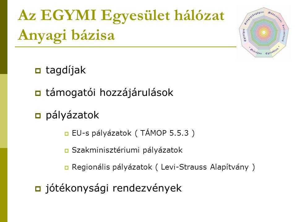 Az EGYMI Egyesület hálózat Anyagi bázisa  tagdíjak  támogatói hozzájárulások  pályázatok  EU-s pályázatok ( TÁMOP 5.5.3 )  Szakminisztériumi pály