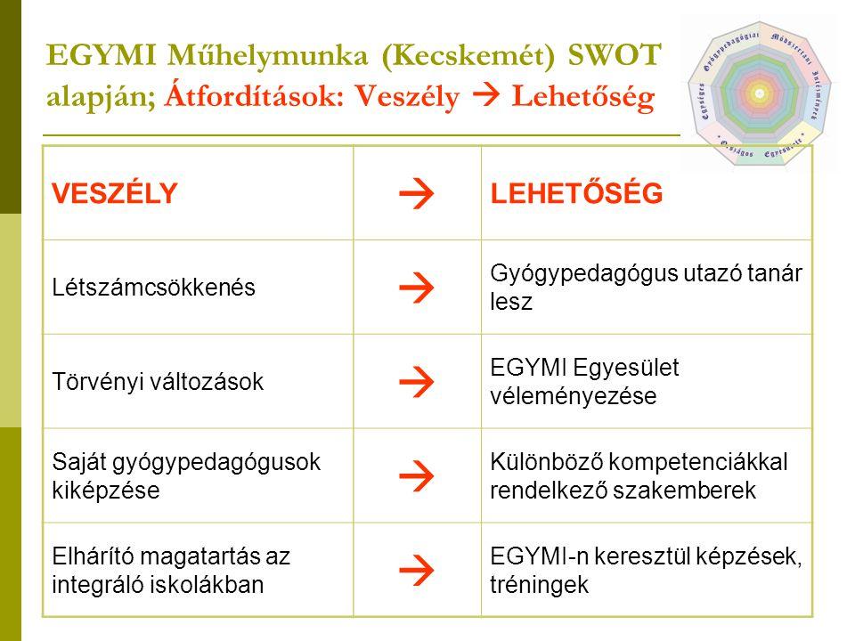 EGYMI Műhelymunka (Kecskemét) SWOT alapján; Átfordítások: Veszély  Lehetőség VESZÉLY Létszámcsökkenés Törvényi változások Saját gyógypedagógusok kiké