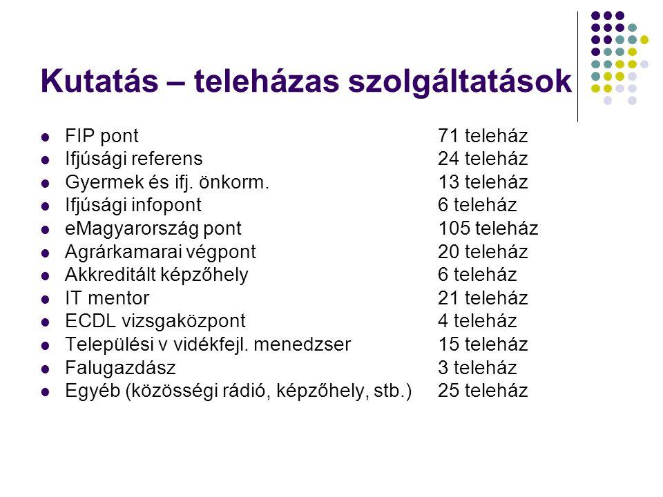 Kutatás – teleházas szolgáltatások  FIP pont71 teleház  Ifjúsági referens24 teleház  Gyermek és ifj. önkorm.13 teleház  Ifjúsági infopont6 teleház