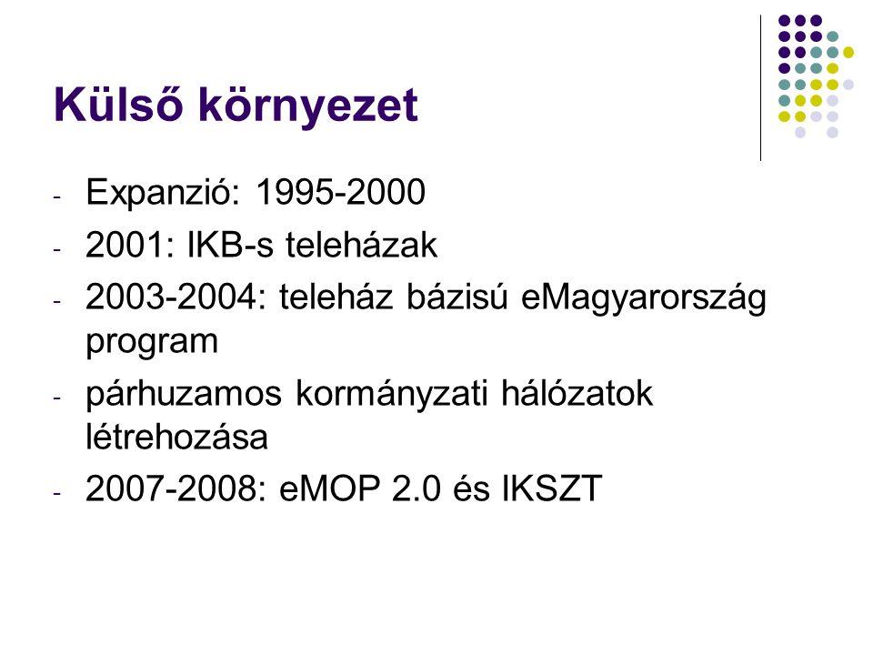 Külső környezet - Expanzió: 1995-2000 - 2001: IKB-s teleházak - 2003-2004: teleház bázisú eMagyarország program - párhuzamos kormányzati hálózatok létrehozása - 2007-2008: eMOP 2.0 és IKSZT