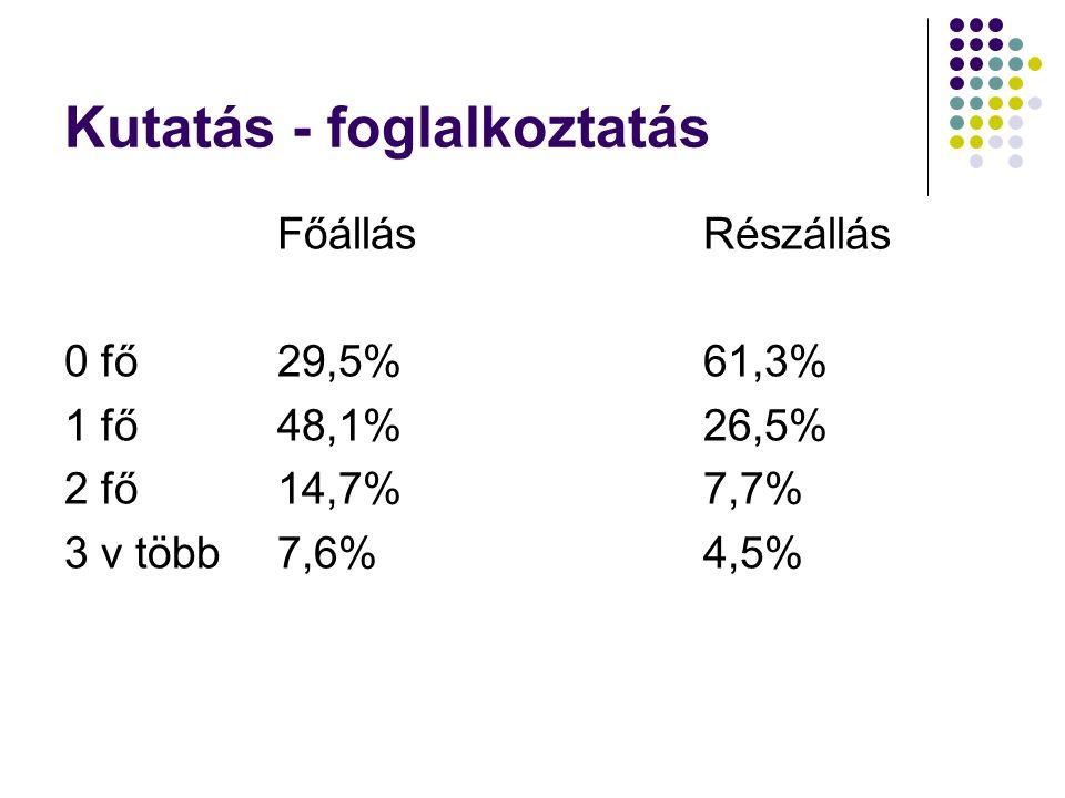 Kutatás - foglalkoztatás FőállásRészállás 0 fő29,5%61,3% 1 fő48,1%26,5% 2 fő14,7%7,7% 3 v több7,6%4,5%
