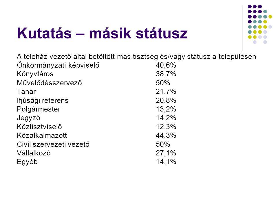 Kutatás – másik státusz A teleház vezető által betöltött más tisztség és/vagy státusz a településen Önkormányzati képviselő40,6% Könyvtáros38,7% Művelődésszervező50% Tanár21,7% Ifjúsági referens20,8% Polgármester13,2% Jegyző14,2% Köztisztviselő12,3% Közalkalmazott44,3% Civil szervezeti vezető50% Vállalkozó27,1% Egyéb14,1%
