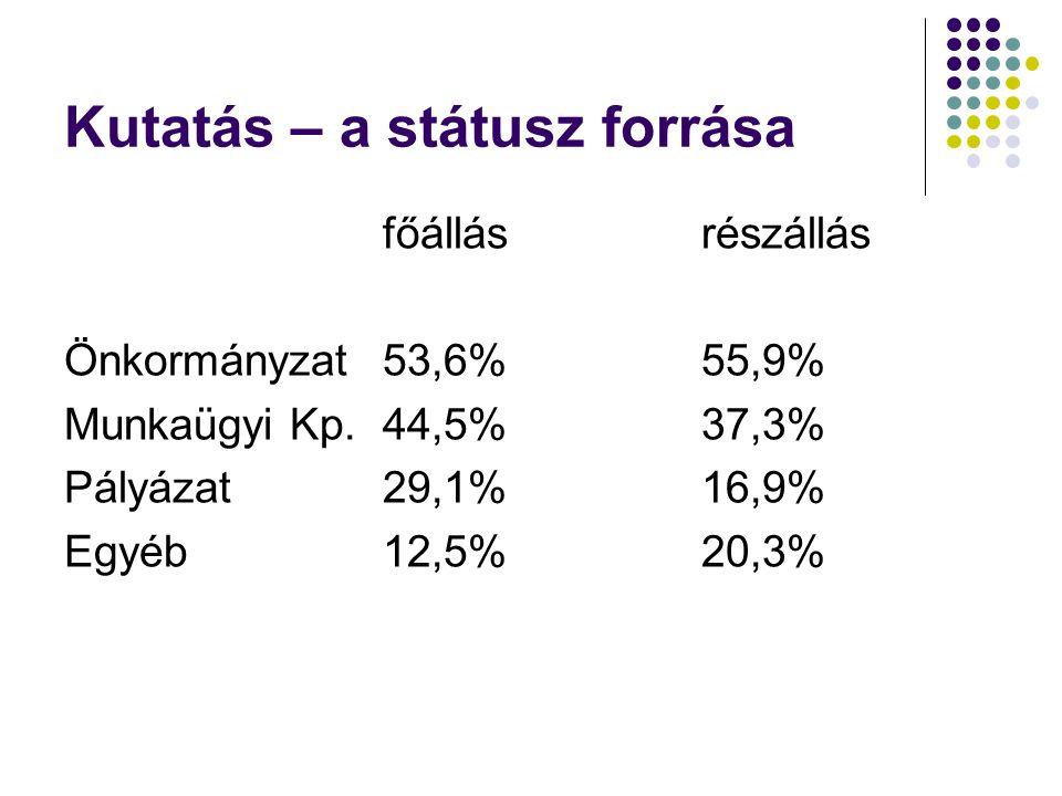 Kutatás – a státusz forrása főállásrészállás Önkormányzat53,6%55,9% Munkaügyi Kp.44,5%37,3% Pályázat29,1%16,9% Egyéb12,5%20,3%