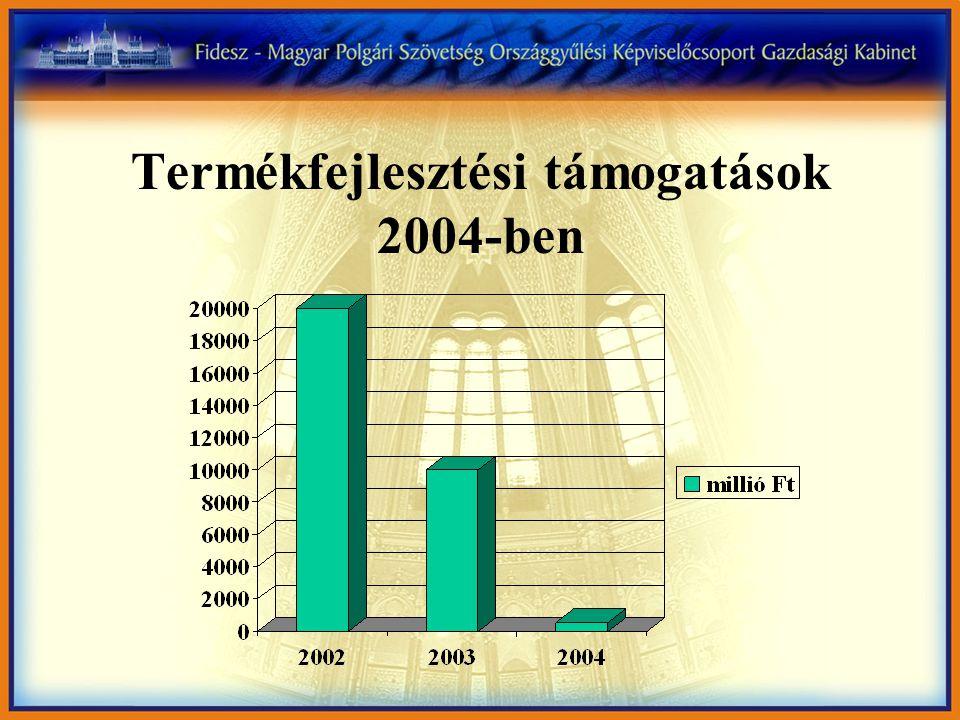 Termékfejlesztési támogatások 2004-ben