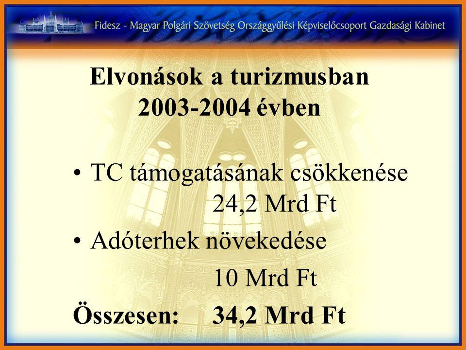 Elvonások a turizmusban 2003-2004 évben •TC támogatásának csökkenése 24,2 Mrd Ft •Adóterhek növekedése 10 Mrd Ft Összesen:34,2 Mrd Ft