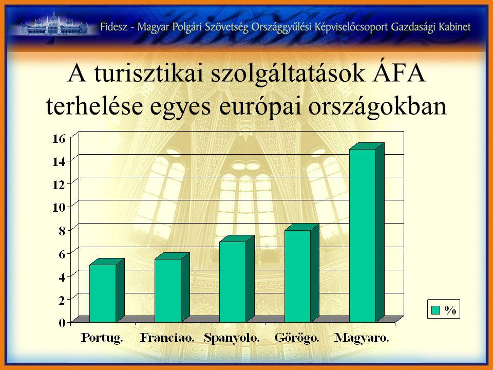A turisztikai szolgáltatások ÁFA terhelése egyes európai országokban