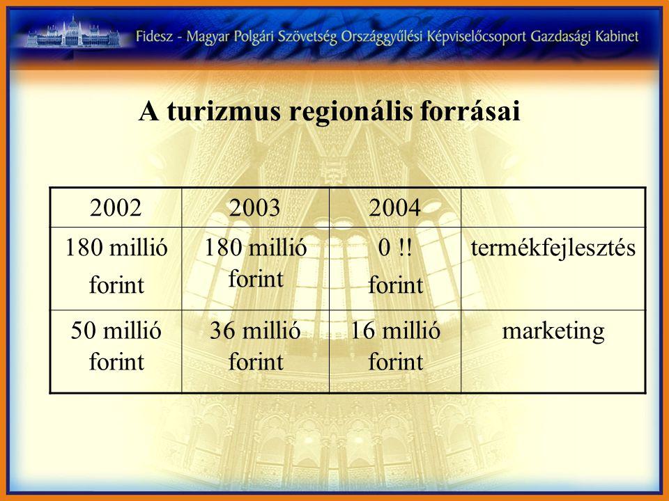 A turizmus regionális forrásai 200220032004 180 millió forint 180 millió forint 0 !.