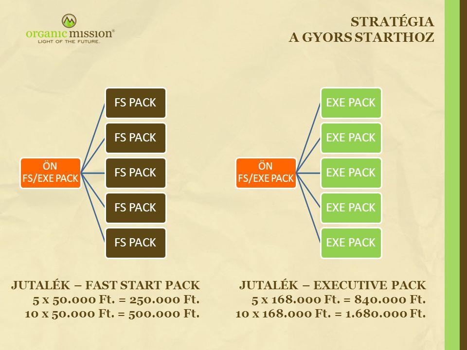 STRATÉGIA A GYORS STARTHOZ ÖN FS/EXE PACK FS PACK ÖN FS/EXE PACK EXE PACK JUTALÉK – FAST START PACK 5 x 50.000 Ft. = 250.000 Ft. 10 x 50.000 Ft. = 500