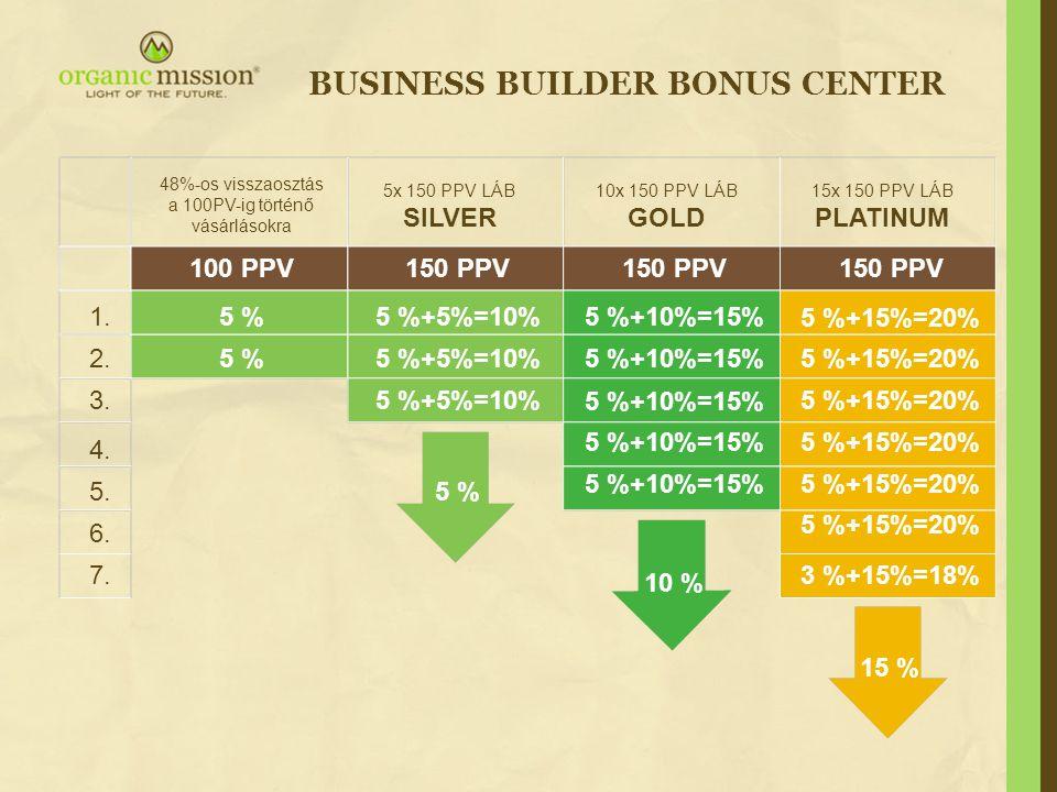 BUSINESS BUILDER BONUS CENTER 5 % 10 % 15 % 48%-os visszaosztás a 100PV-ig történő vásárlásokra 5x 150 PPV LÁB SILVER 10x 150 PPV LÁB GOLD 15x 150 PPV