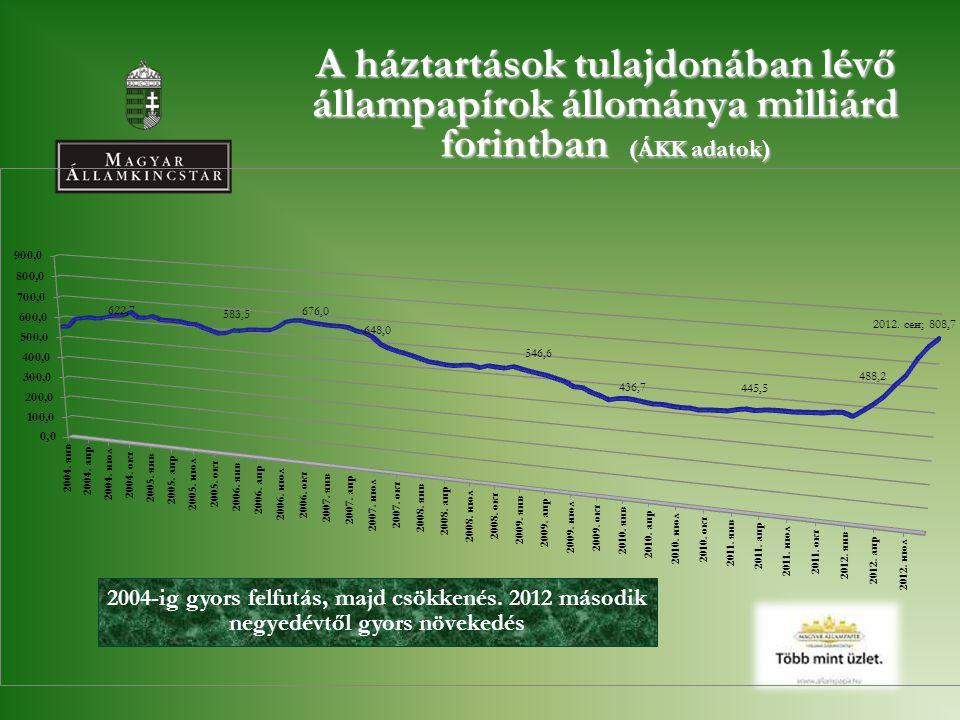 A háztartások tulajdonában lévő állampapírok állománya milliárd forintban (ÁKK adatok) 2004-ig gyors felfutás, majd csökkenés. 2012 második negyedévtő