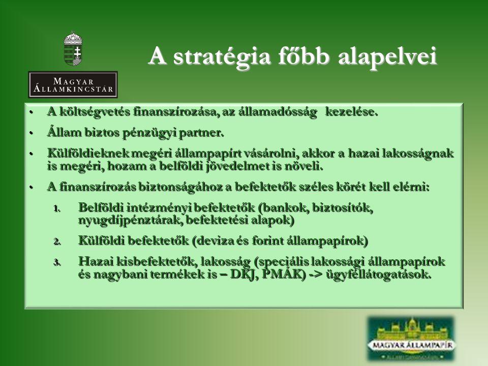 A stratégia főbb alapelvei • A költségvetés finanszírozása, az államadósság kezelése. • Állam biztos pénzügyi partner. • Külföldieknek megéri állampap
