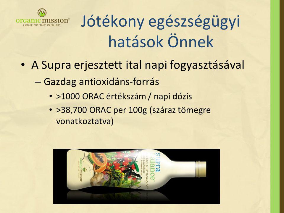 Jótékony egészségügyi hatások Önnek • A Supra erjesztett ital napi fogyasztásával – Gazdag antioxidáns-forrás • >1000 ORAC értékszám / napi dózis • >38,700 ORAC per 100g (száraz tömegre vonatkoztatva)