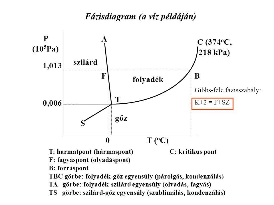 P (10 5 Pa) T ( o C) T F B S 1,013 0,006 szilárd folyadék gőz 0 A Fázisdiagram (a víz példáján) C (374 o C, 218 kPa) T: harmatpont (hármaspont) C: kri