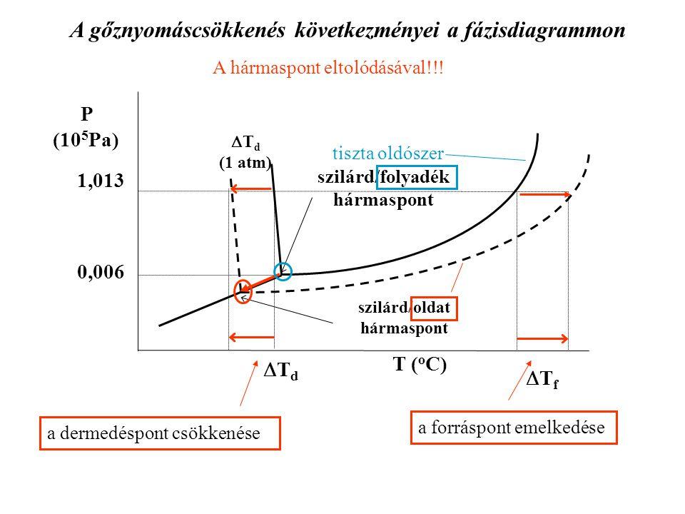 A gőznyomáscsökkenés következményei a fázisdiagrammon TdTd a dermedéspont csökkenése a forráspont emelkedése A hármaspont eltolódásával!!! P (10 5 P