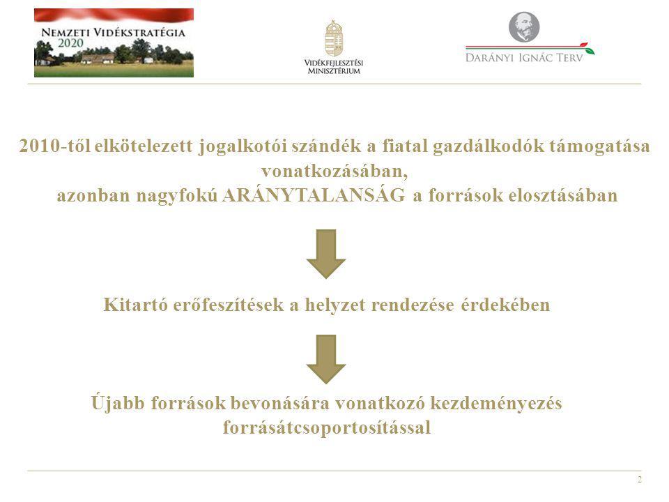 2 2010-től elkötelezett jogalkotói szándék a fiatal gazdálkodók támogatása vonatkozásában, azonban nagyfokú ARÁNYTALANSÁG a források elosztásában Kitartó erőfeszítések a helyzet rendezése érdekében Újabb források bevonására vonatkozó kezdeményezés forrásátcsoportosítással