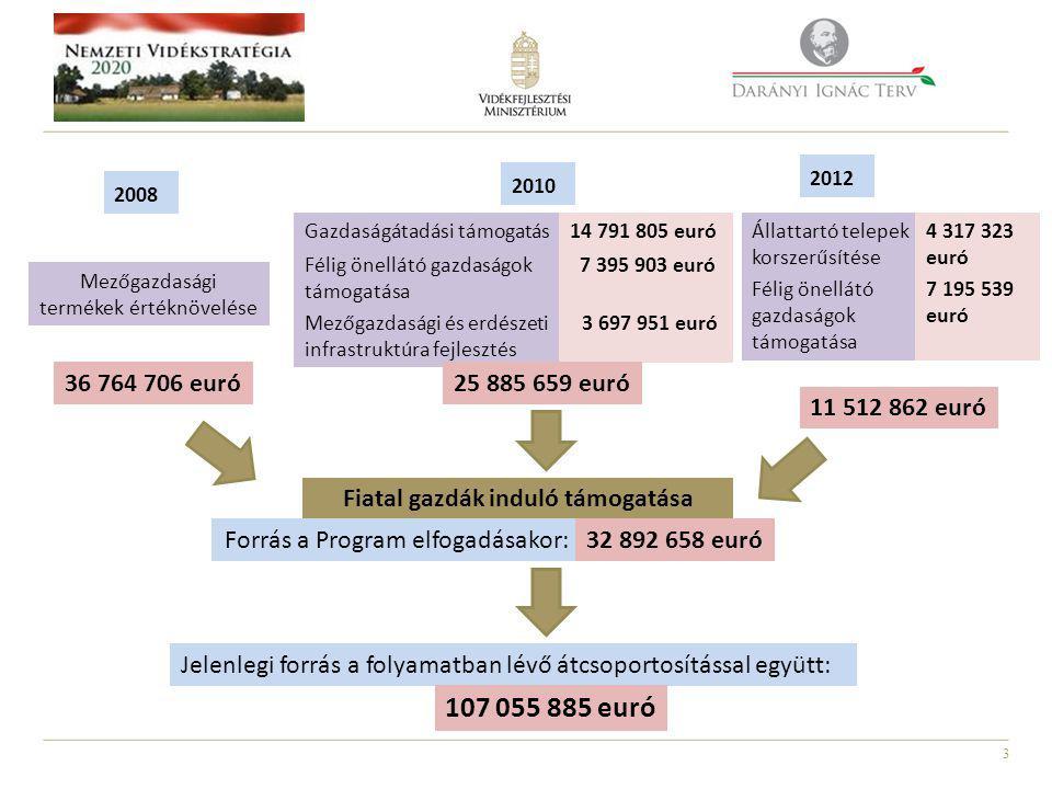 3 Fiatal gazdák induló támogatása 2008 Mezőgazdasági termékek értéknövelése 36 764 706 euró 2010 Gazdaságátadási támogatás14 791 805 euró Félig önellátó gazdaságok támogatása 7 395 903 euró Mezőgazdasági és erdészeti infrastruktúra fejlesztés 3 697 951 euró 25 885 659 euró Állattartó telepek korszerűsítése 11 512 862 euró Jelenlegi forrás a folyamatban lévő átcsoportosítással együtt: 107 055 885 euró Forrás a Program elfogadásakor:32 892 658 euró 2012 4 317 323 euró Félig önellátó gazdaságok támogatása 7 195 539 euró