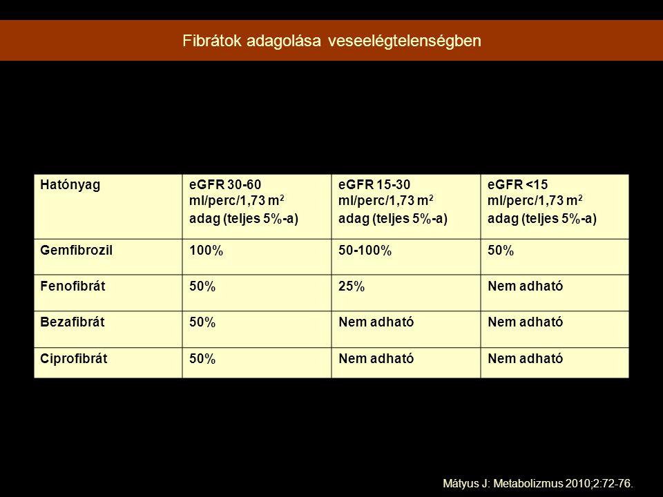 Fibrátok adagolása veseelégtelenségben HatónyageGFR 30-60 ml/perc/1,73 m 2 adag (teljes 5%-a) eGFR 15-30 ml/perc/1,73 m 2 adag (teljes 5%-a) eGFR <15