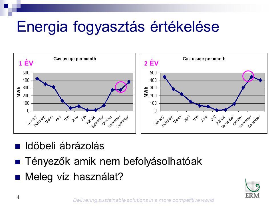 5 Mérések és Célkitűzések (Regressziós Analízis) 0 20 40 60 80 100 020406080100 ENERGIA Fűtési napok (Időjárás) Alapjárat ( Meleg víz ) http://www.degreedays.net/ Delivering sustainable solutions in a more competitive world