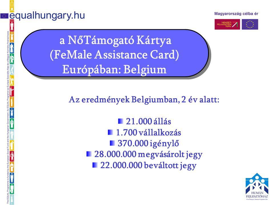 a NőTámogató Kártya (FeMale Assistance Card) Európában: Belgium Az eredmények Belgiumban, 2 év alatt: 21.000 állás 1.700 vállalkozás 370.000 igénylő 28.000.000 megvásárolt jegy 22.000.000 beváltott jegy