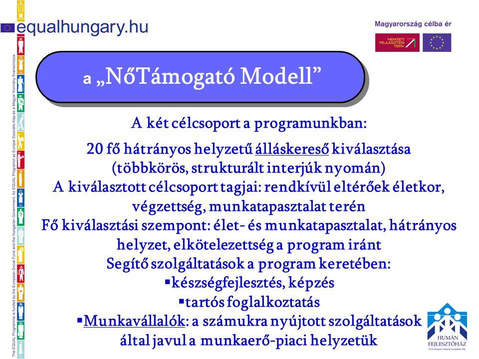 """a """"NőTámogató Modell A két célcsoport a programunkban: 20 fő hátrányos helyzetű álláskereső kiválasztása (többkörös, strukturált interjúk nyomán) A kiválasztott célcsoport tagjai: rendkívül eltérőek életkor, végzettség, munkatapasztalat terén Fő kiválasztási szempont: élet- és munkatapasztalat, hátrányos helyzet, elkötelezettség a program iránt Segítő szolgáltatások a program keretében:  készségfejlesztés, képzés  tartós foglalkoztatás  Munkavállalók: a számukra nyújtott szolgáltatások által javul a munkaerő-piaci helyzetük"""