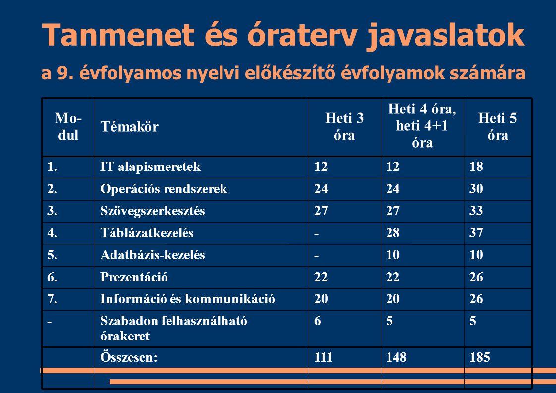 Tanmenet és óraterv javaslatok a 9. évfolyamos nyelvi előkészítő évfolyamok számára 185148111Összesen: 556Szabadon felhasználható órakeret - 2620 Info