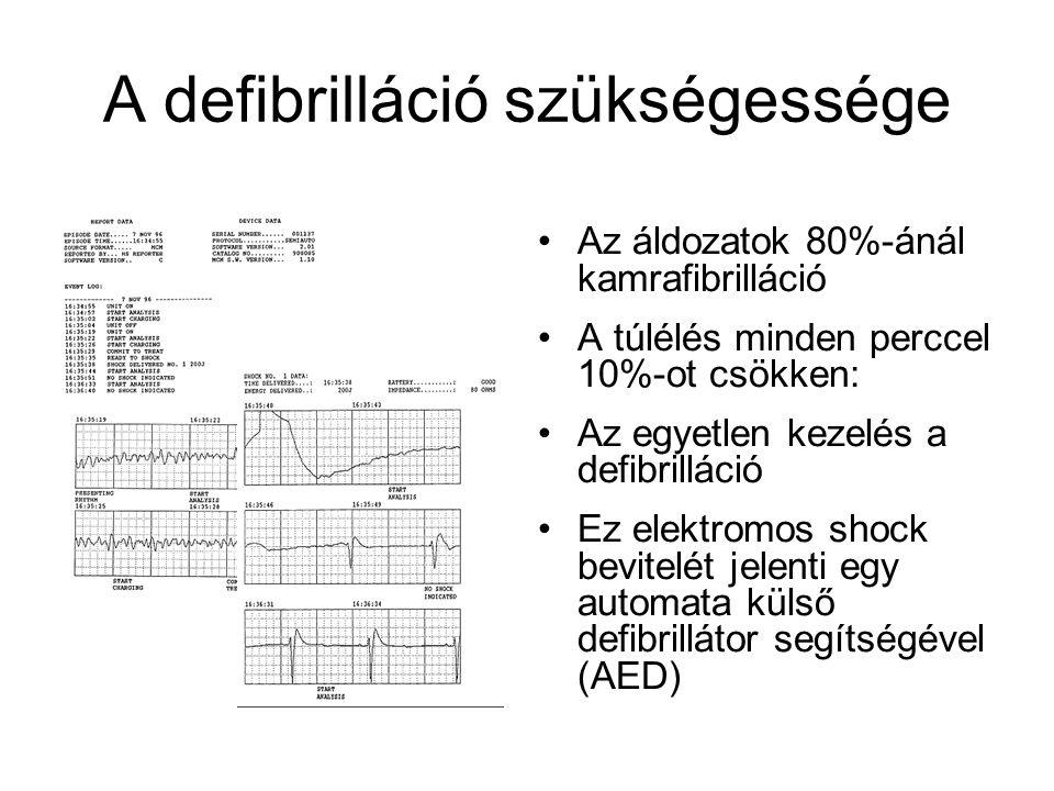A defibrilláció szükségessége •Az áldozatok 80%-ánál kamrafibrilláció •A túlélés minden perccel 10%-ot csökken: •Az egyetlen kezelés a defibrilláció •Ez elektromos shock bevitelét jelenti egy automata külső defibrillátor segítségével (AED)