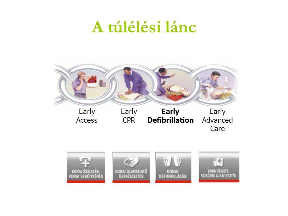 A túlélési lánc Early Access Early CPR Early Defibrillation Early Advanced Care