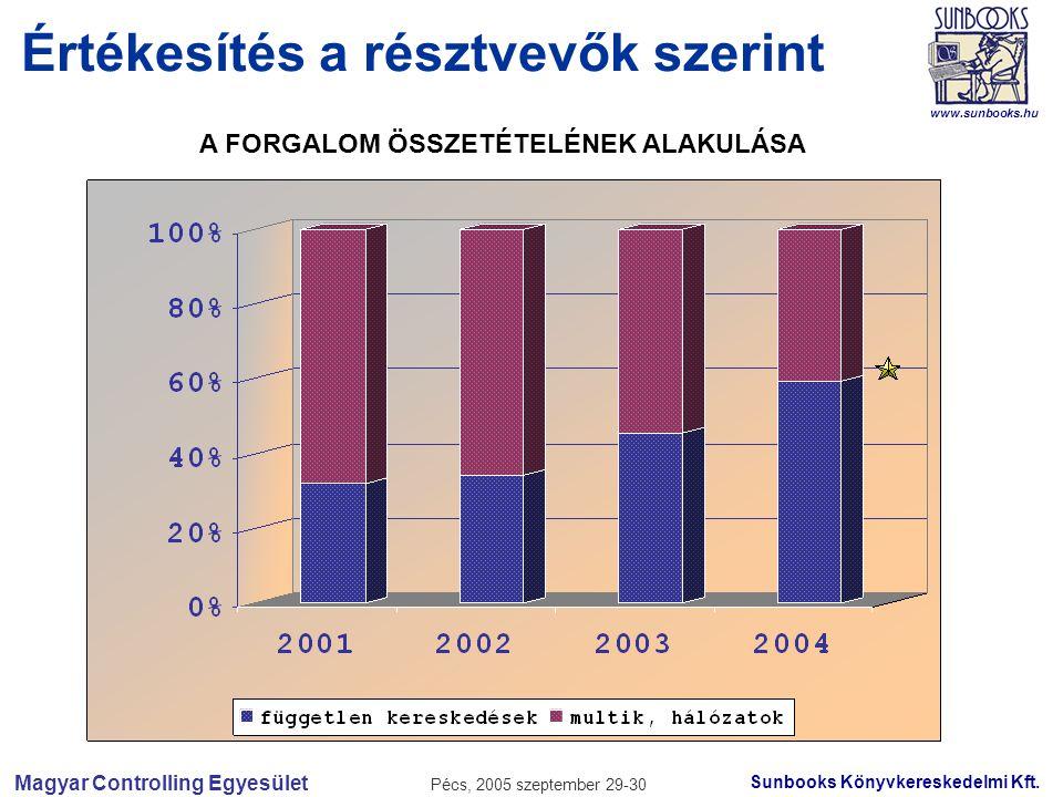 Magyar Controlling Egyesület Pécs, 2005 szeptember 29-30 Sunbooks Könyvkereskedelmi Kft.