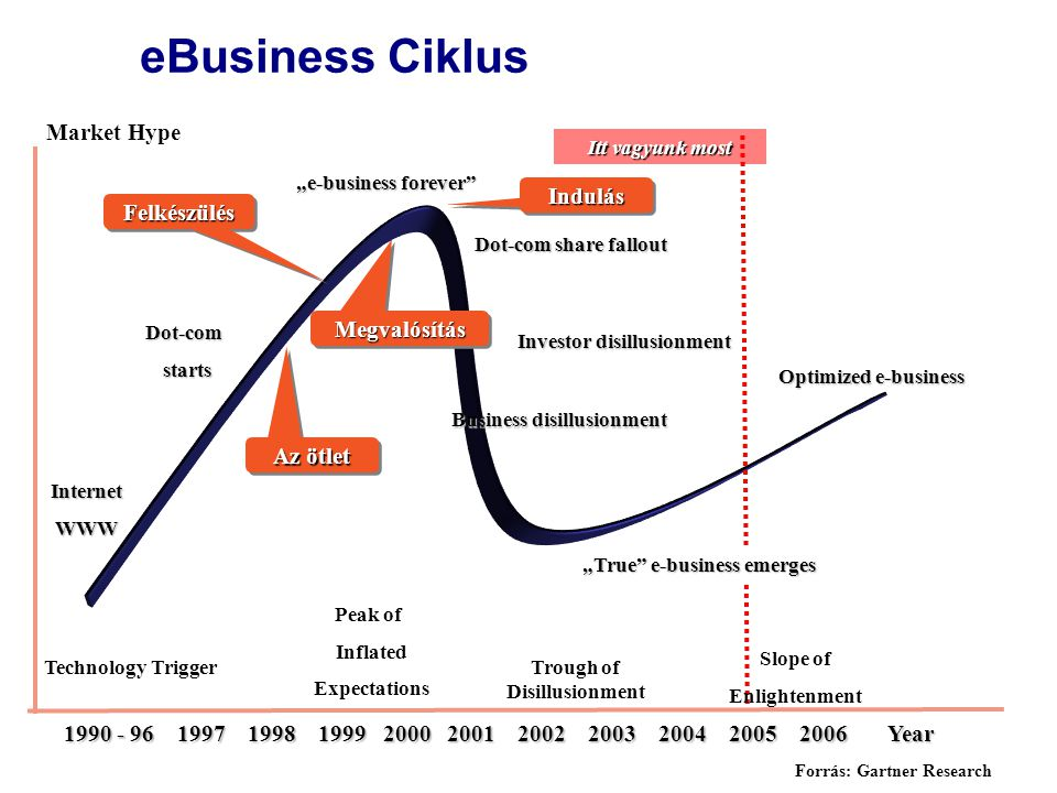 "Year Market Hype Technology Trigger Peak of Inflated Expectations Trough of Disillusionment Slope of Enlightenment InternetWWW Dot-com starts starts ""e-business forever Dot-com share fallout Investor disillusionment Business disillusionment ""True e-business emerges Optimized e-business Forrás: Gartner Research Itt vagyunk most Az ötlet FelkészülésFelkészülés MegvalósításMegvalósítás IndulásIndulás eBusiness Ciklus"