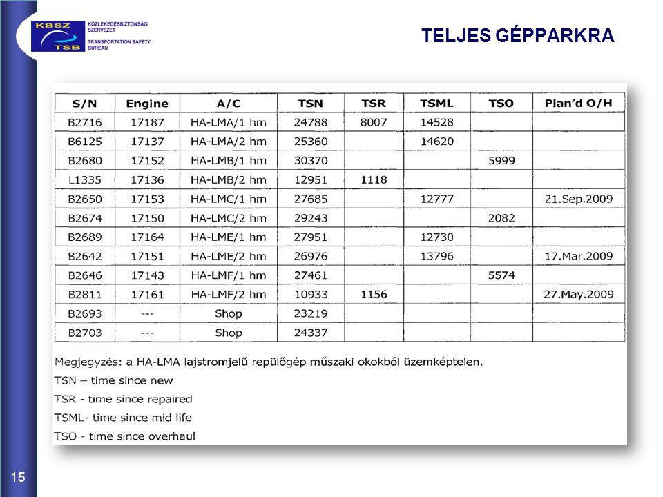 TELJES GÉPPARKRA 15