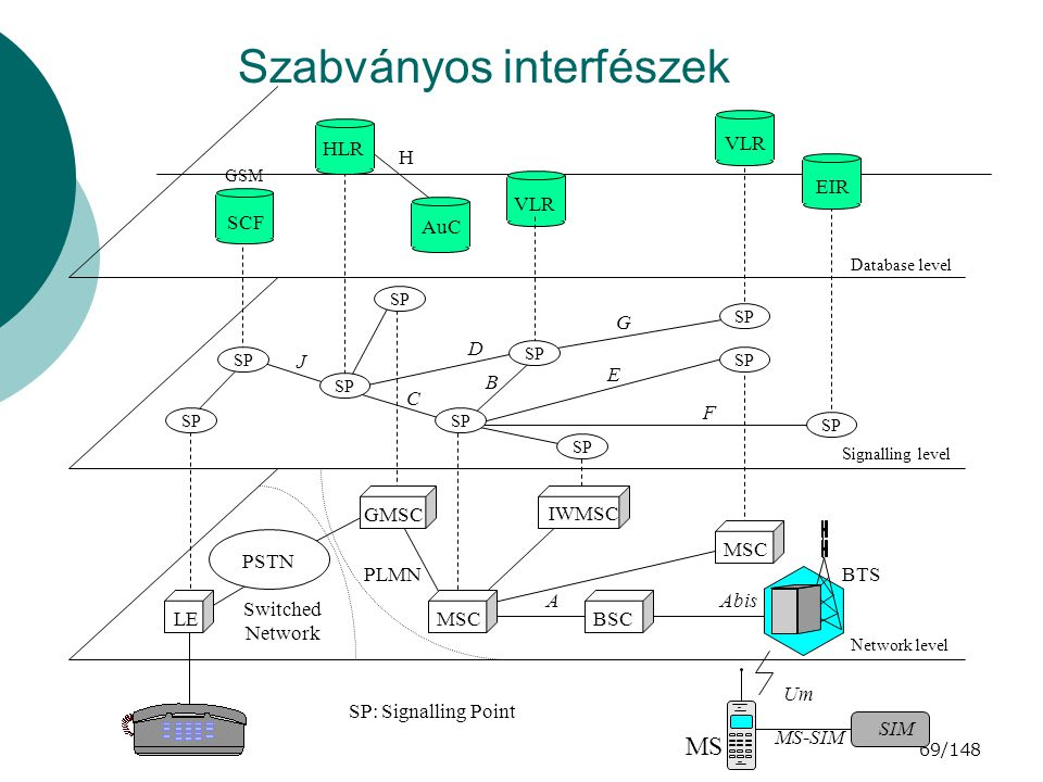 69/148 Szabványos interfészek HLR AuC VLR EIR SCF H SP J D G C E F Database level B Signalling level GMSC MSC IWMSC MSC BSC BTS LE PSTN AAbis PLMN Switched Network MS Network level GSM SP: Signalling Point Um MS-SIM SIM