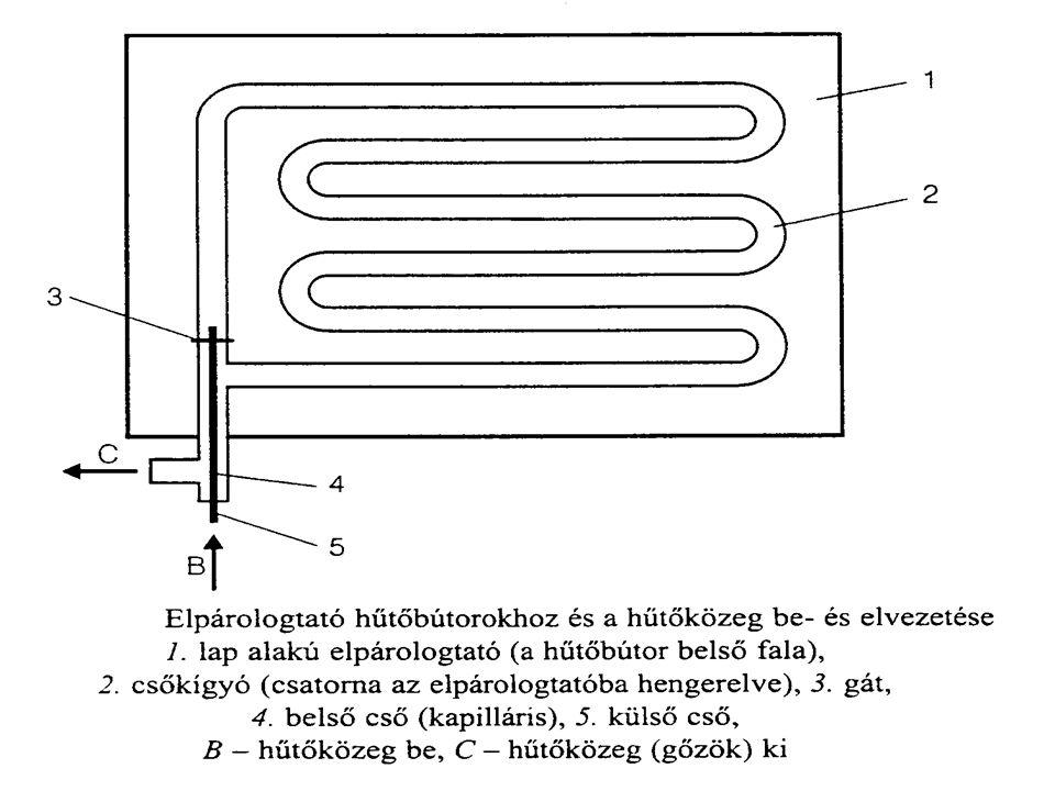 Meleggázas leolvasztás -nál a hűtőkörfolyamatot megfelelő kialakítású szelepekkel megfordítják: az elpárologtatóba vezetik be a kompresszorból jövő túlhevített nagynyomású gőzt.