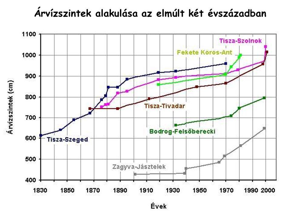 Árvízszintek alakulása az elmúlt két évszázadban
