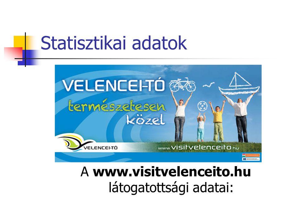 Statisztikai adatok A www.visitvelenceito.hu látogatottsági adatai: