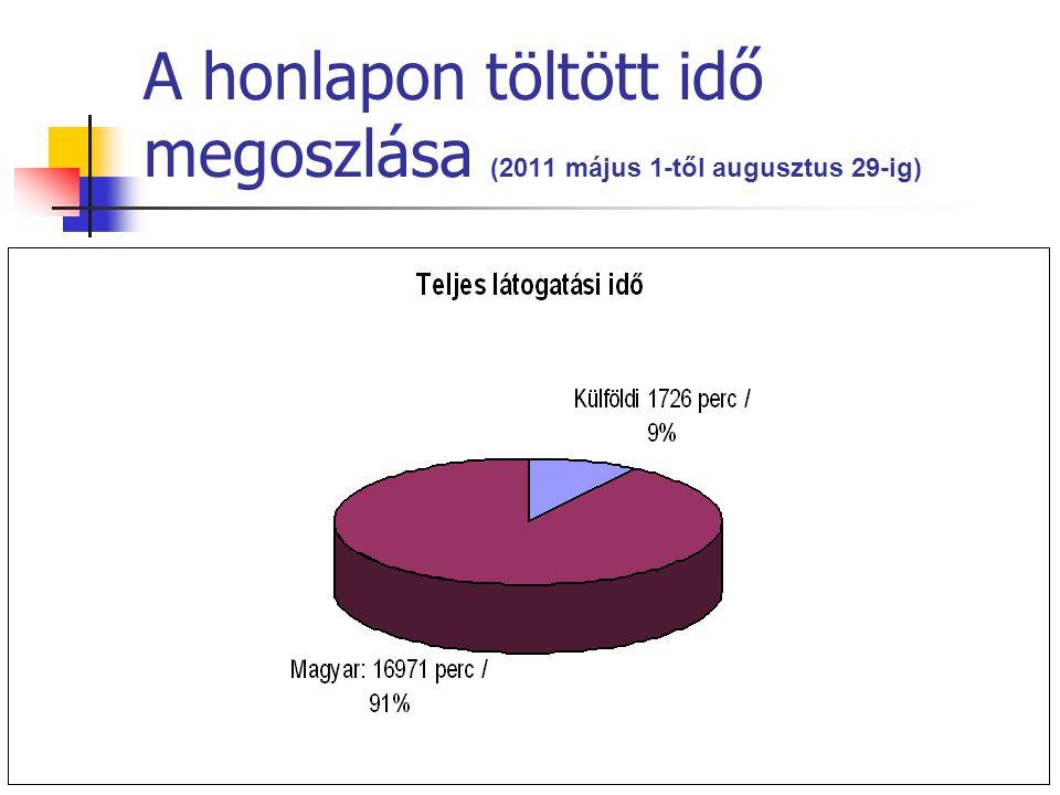 A honlapon töltött idő megoszlása (2011 május 1-től augusztus 29-ig)