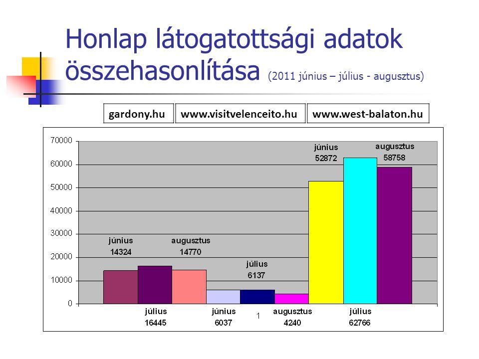 Honlap látogatottsági adatok összehasonlítása (2011 június – július - augusztus) gardony.huwww.visitvelenceito.huwww.west-balaton.hu