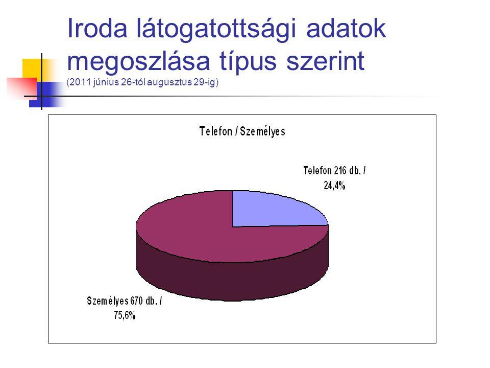 Iroda látogatottsági adatok megoszlása típus szerint (2011 június 26-tól augusztus 29-ig)