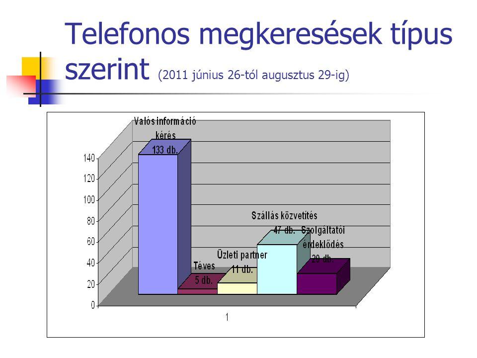 Telefonos megkeresések típus szerint (2011 június 26-tól augusztus 29-ig)