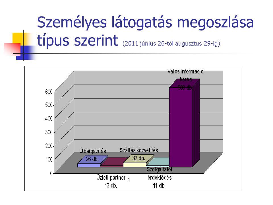 Személyes látogatás megoszlása típus szerint (2011 június 26-tól augusztus 29-ig)