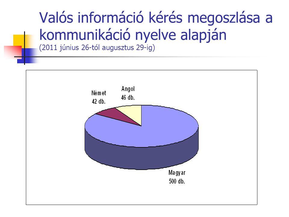 Valós információ kérés megoszlása a kommunikáció nyelve alapján (2011 június 26-tól augusztus 29-ig)
