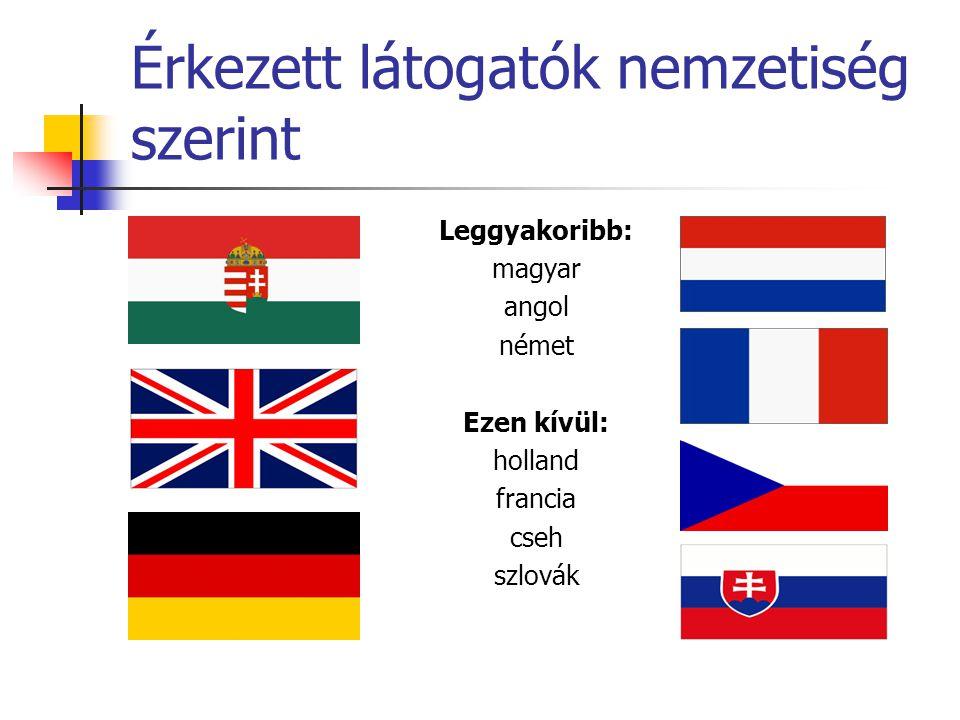Érkezett látogatók nemzetiség szerint Leggyakoribb: magyar angol német Ezen kívül: holland francia cseh szlovák