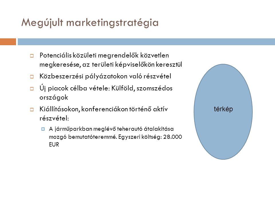 Megújult marketingstratégia  Potenciális közületi megrendelők közvetlen megkeresése, az területi képviselőkön keresztül  Közbeszerzési pályázatokon