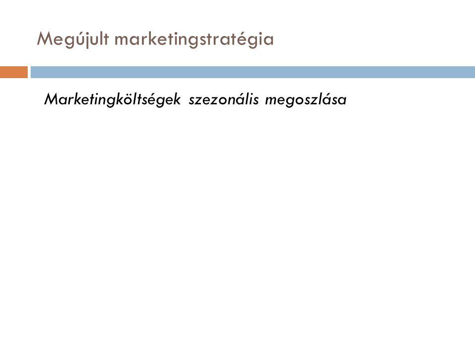 Megújult marketingstratégia Marketingköltségek szezonális megoszlása