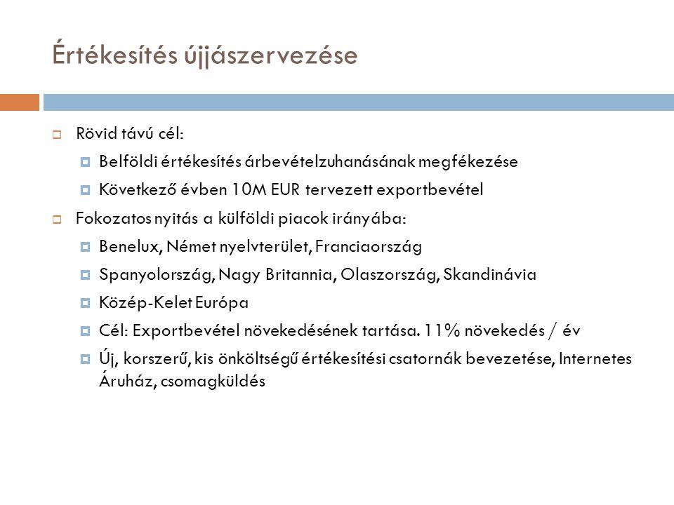 Értékesítés újjászervezése Szervezet átalakítása:  Központ Böblingenben:  informatikai fejlesztés, továbbképzés  webshop-üzemeltetés: www.kolei-shop.de  Münsterben létszámleépítés:  csak a mintabolt személyzete marad 13 fő helyett 4 (0,2M EUR megtakarítás)  Direkt értékesítés, területi képviselők jutalékos rendszerben térkép