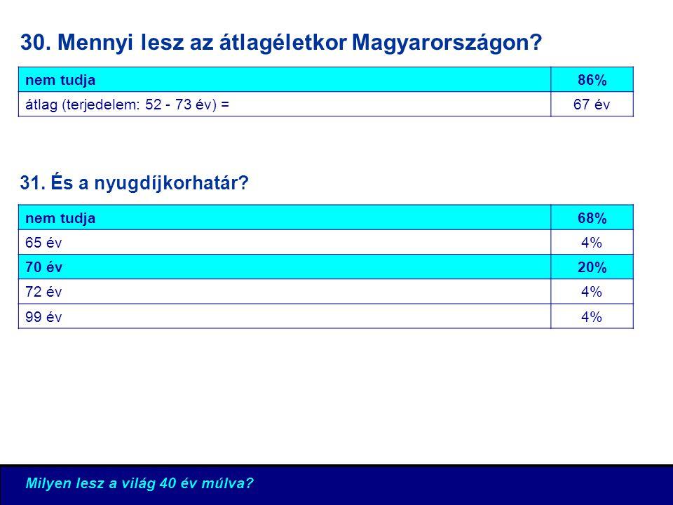 Milyen lesz a világ 40 év múlva.30. Mennyi lesz az átlagéletkor Magyarországon.