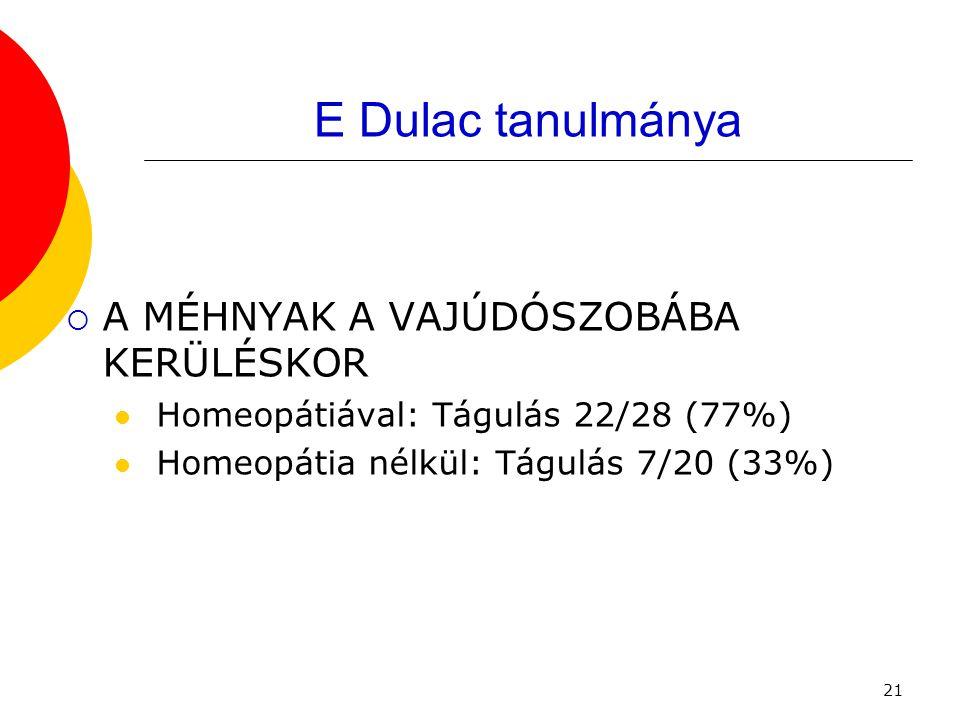 21 E Dulac tanulmánya  A MÉHNYAK A VAJÚDÓSZOBÁBA KERÜLÉSKOR  Homeopátiával: Tágulás 22/28 (77%)  Homeopátia nélkül: Tágulás 7/20 (33%)
