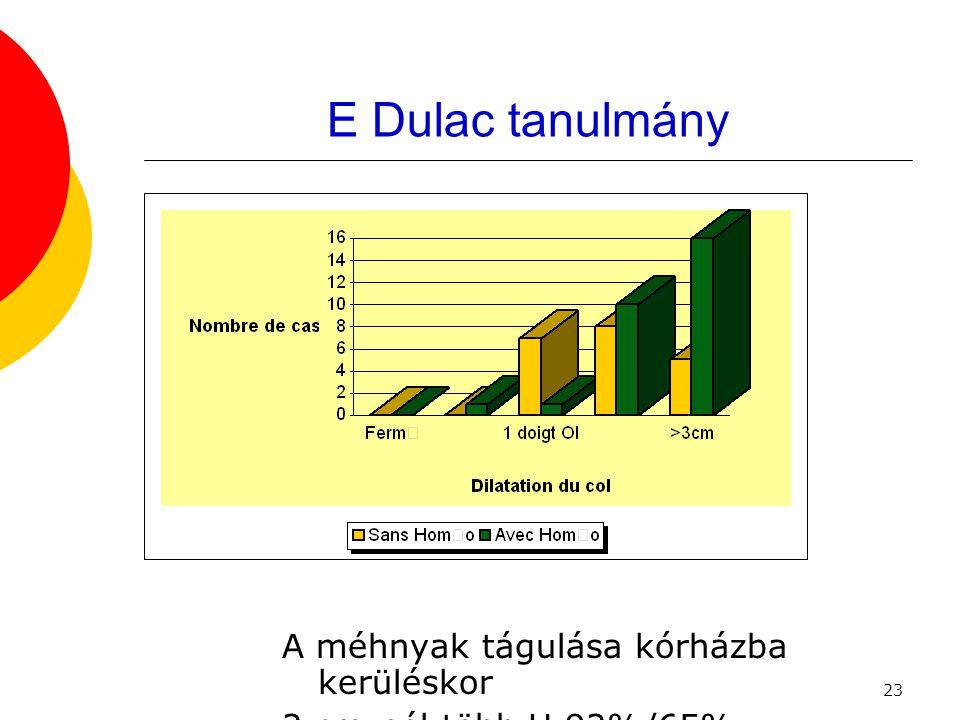 23 E Dulac tanulmány A méhnyak tágulása kórházba kerüléskor 2 cm-nél több H 92%/65%