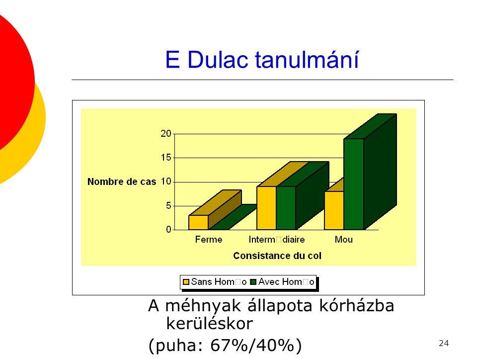 24 E Dulac tanulmání A méhnyak állapota kórházba kerüléskor (puha: 67%/40%)