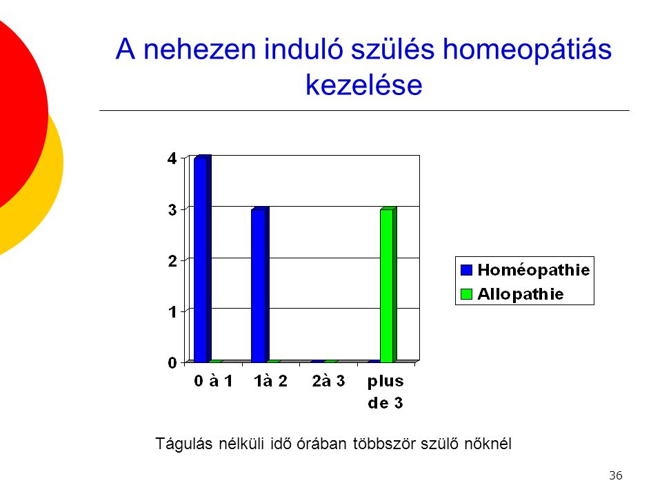 36 A nehezen induló szülés homeopátiás kezelése Tágulás nélküli idő órában többször szülő nőknél